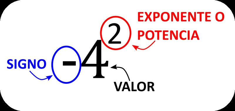 Álgebra partes del número