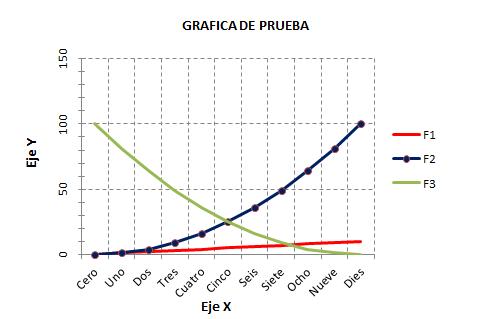 Gráfica Excel, descripción ejes