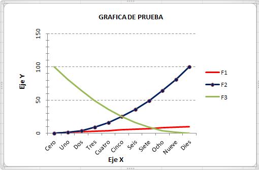 Editar gráfica Excel