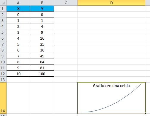Grafica en una celda Excel. Minigráfica