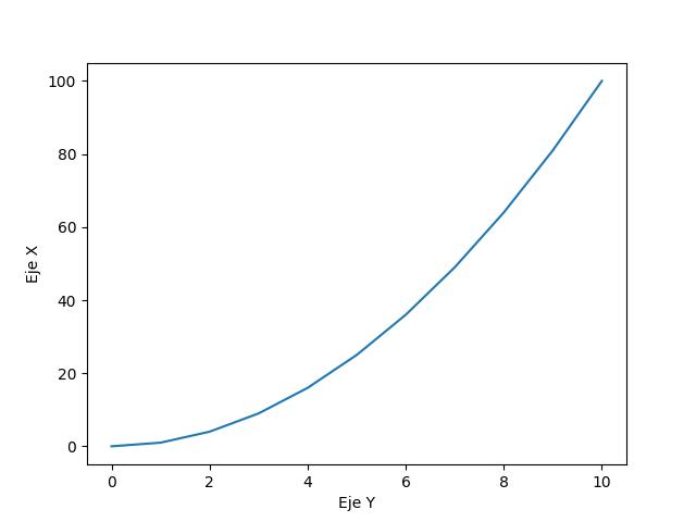 Grafica matplotlib python