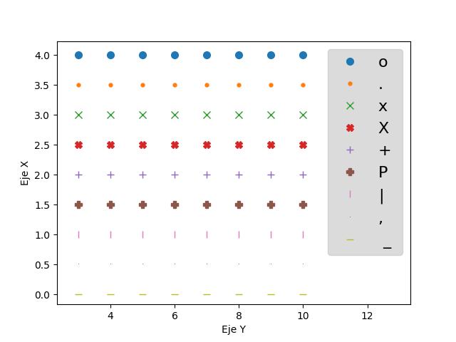 marcadores matplotlib python