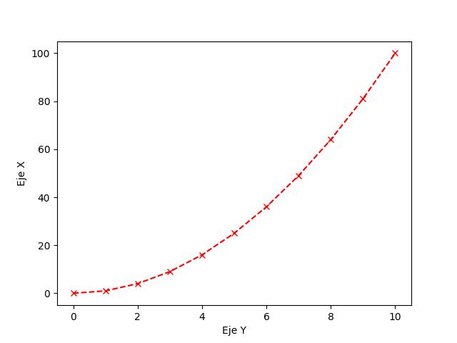 Grafica personalizada matplotlib