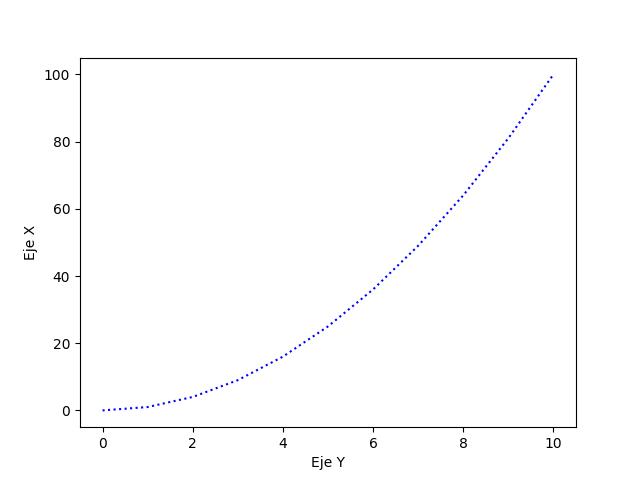 Linea punteada matplotlib