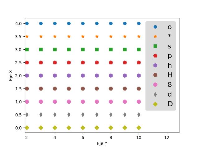 Tipos de marcadores matplotlib python