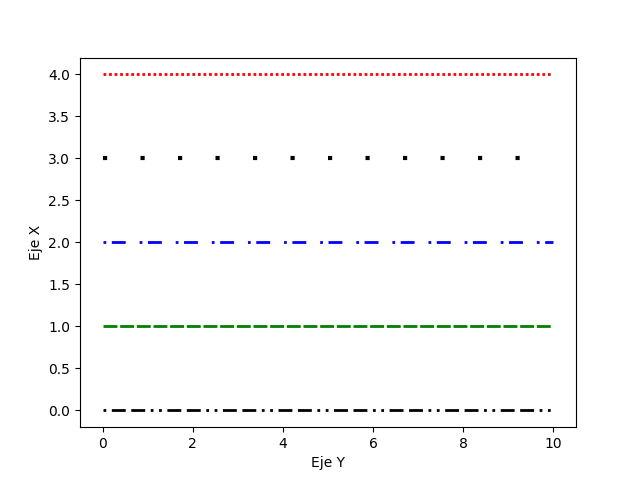 Línea personalizada matplotlib