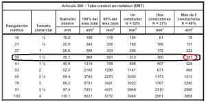 Selección de tubería conduit