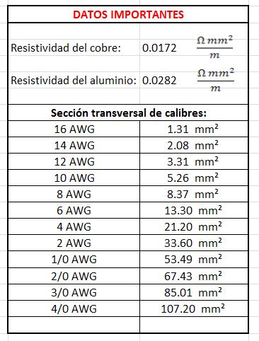 Resistividad del cobre y aluminio