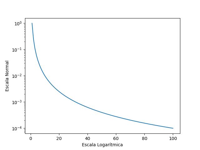 Escala logarítmica Python