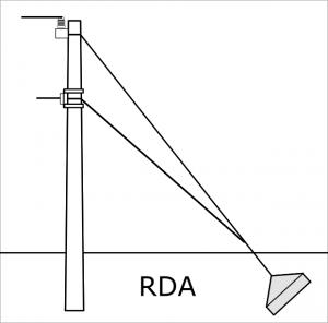 Retenida doble de ancla RDA