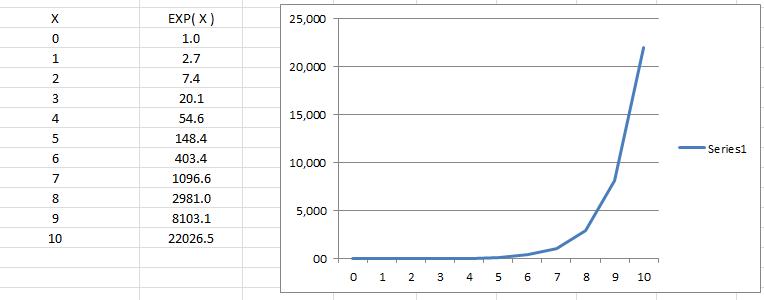 Función exponencial Excel