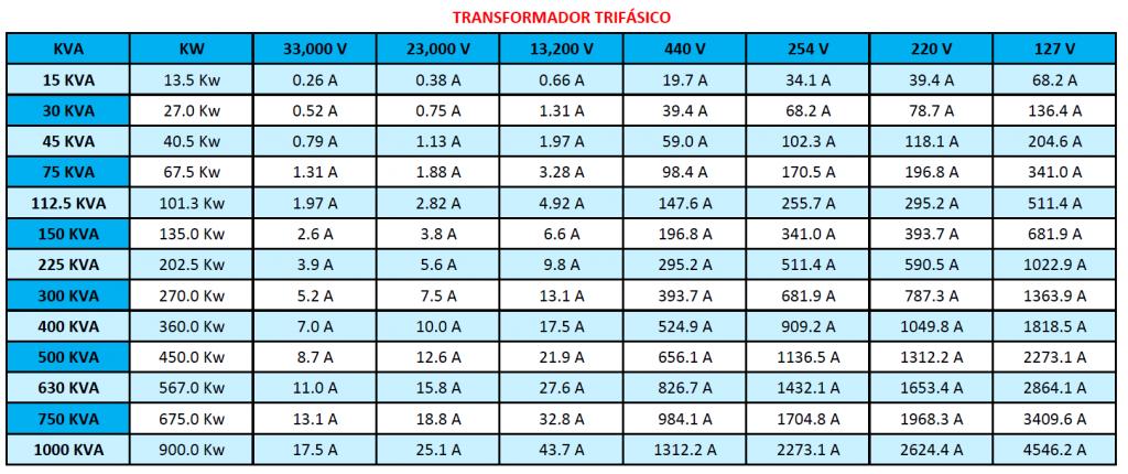 Capacidades transformadores trifásicos