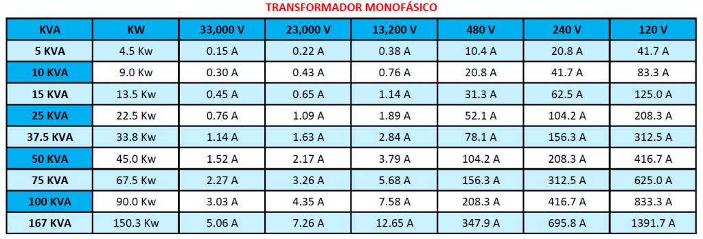 Capacidad transformador monofásico
